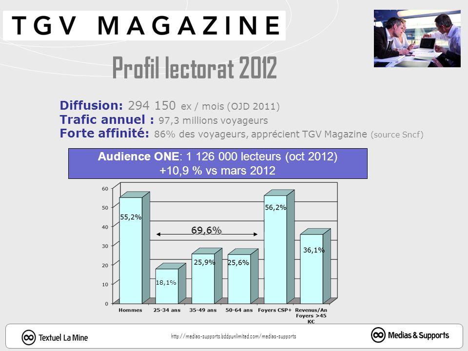 Audience ONE: 1 126 000 lecteurs (oct 2012)