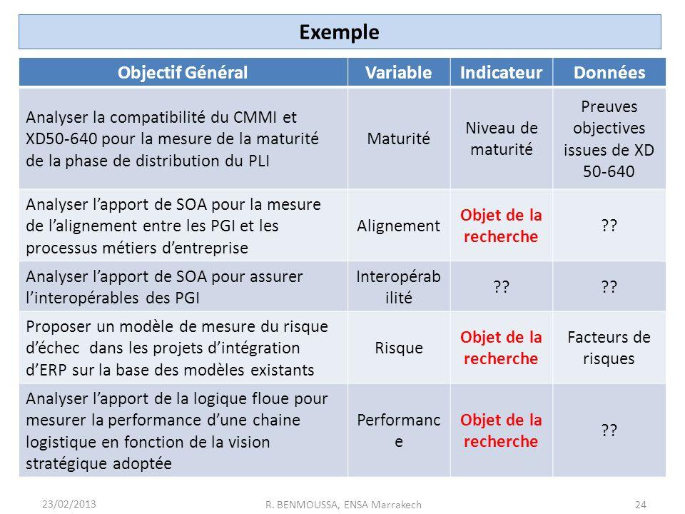 Exemple Objectif Général Variable Indicateur Données