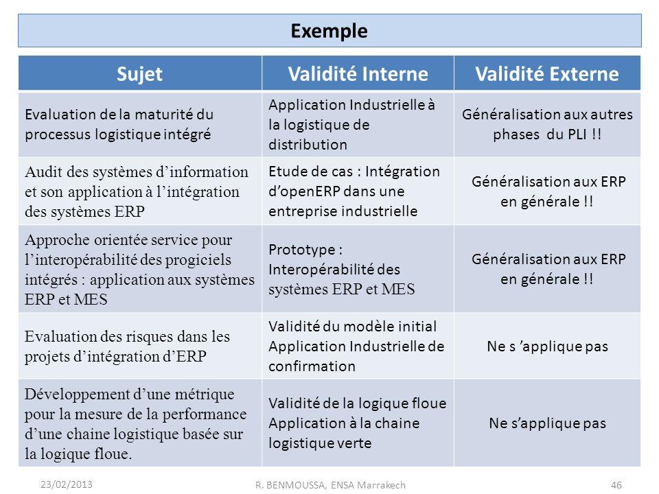 Exemple Sujet Validité Interne Validité Externe