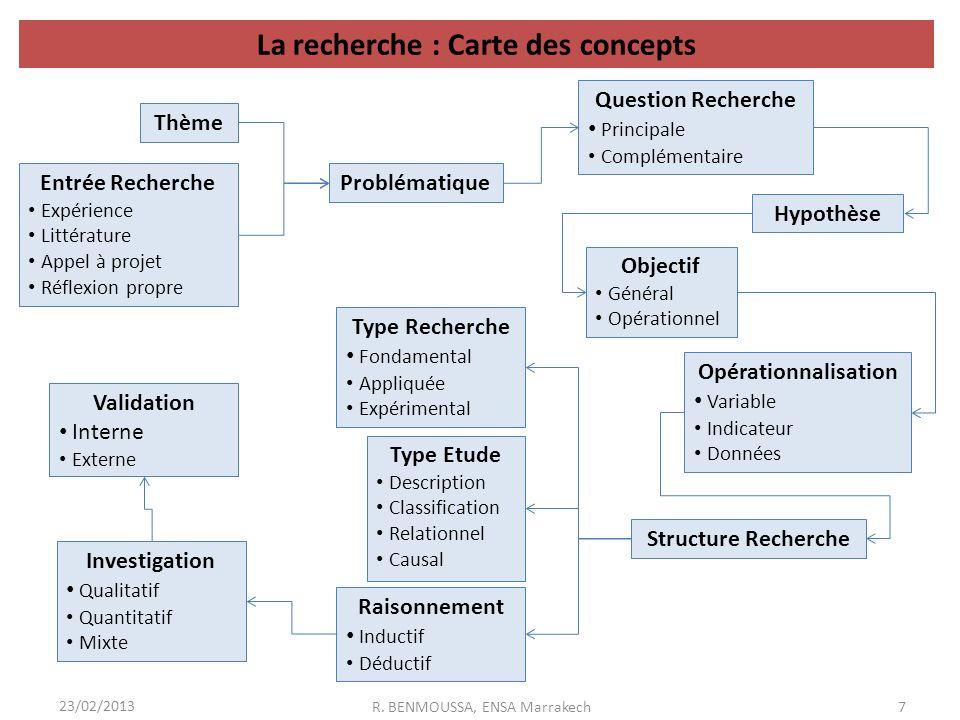 La recherche : Carte des concepts