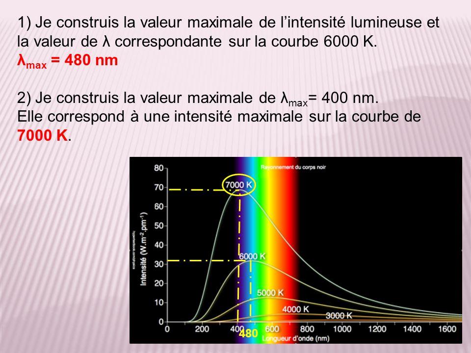 2) Je construis la valeur maximale de λmax= 400 nm.