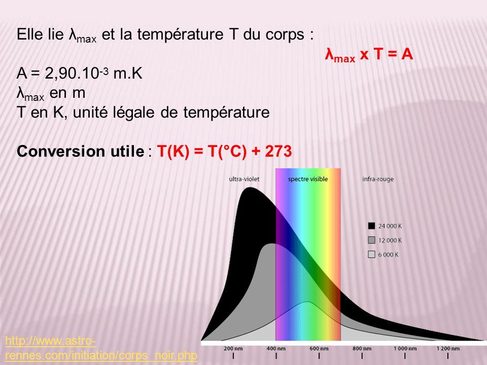 Elle lie λmax et la température T du corps : λmax x T = A