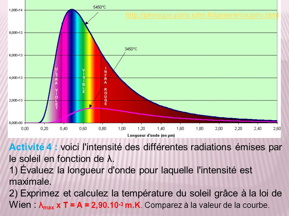 1) Évaluez la longueur d onde pour laquelle l intensité est maximale.