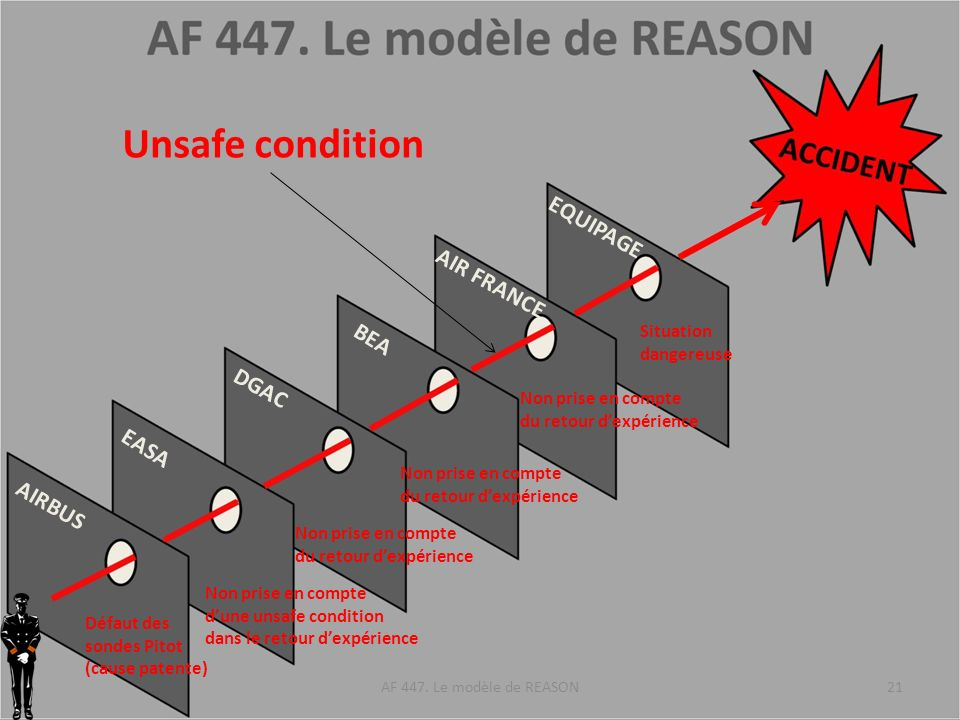 Unsafe condition EQUIPAGE AIR FRANCE BEA DGAC EASA AIRBUS Situation