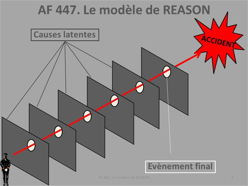 Causes latentes Evènement final AF 447. Le modèle de REASON