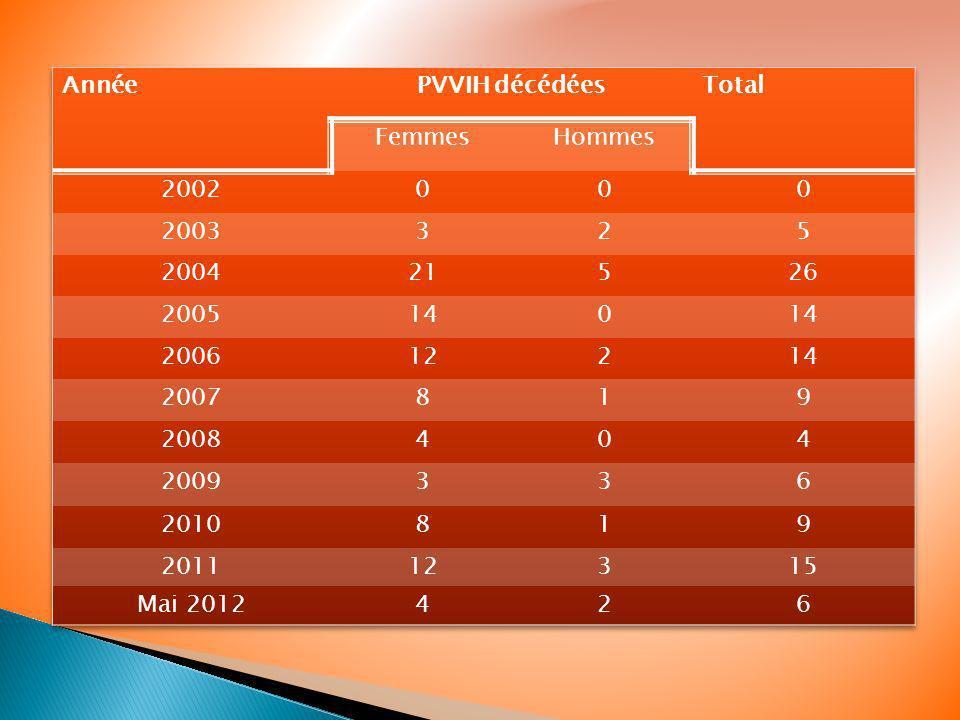 Année PVVIH décédées. Total. Femmes. Hommes. 2002. 2003. 3. 2. 5. 2004. 21. 26. 2005. 14.