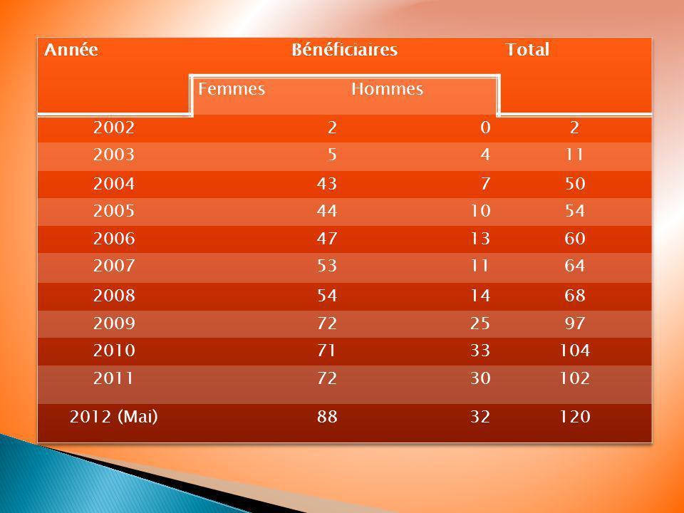 Année Bénéficiaires. Total. Femmes. Hommes. 2002. 2. 2003. 5. 4. 11. 2004. 43. 7. 50. 2005.