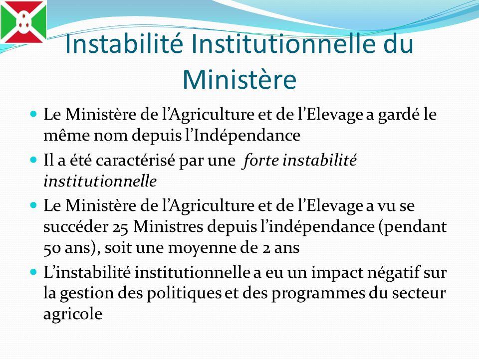 Instabilité Institutionnelle du Ministère