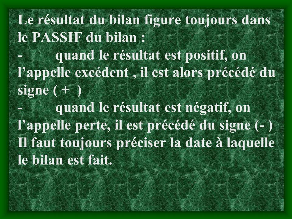 Le résultat du bilan figure toujours dans le PASSIF du bilan : - quand le résultat est positif, on l'appelle excédent , il est alors précédé du signe ( + ) - quand le résultat est négatif, on l'appelle perte, il est précédé du signe (- ) Il faut toujours préciser la date à laquelle le bilan est fait.