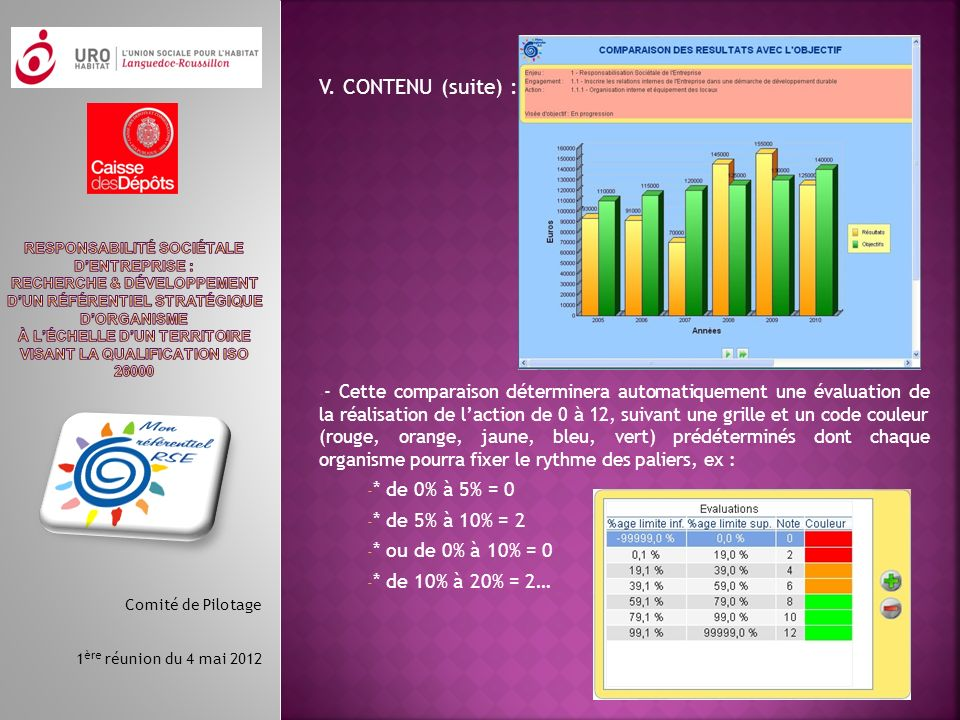 V. CONTENU (suite) : * de 0% à 5% = 0 * de 5% à 10% = 2