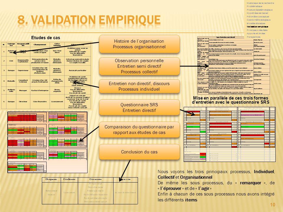 8. Validation empirique Histoire de l'organisation
