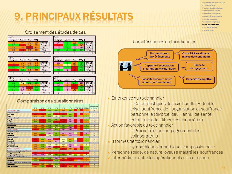 9. Principaux résultats Croisement des études de cas