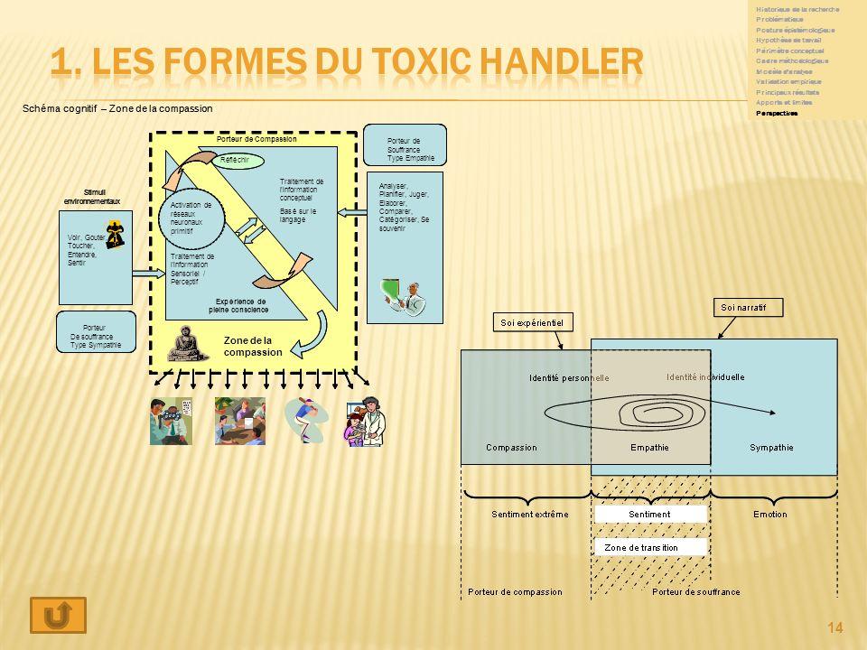 1. Les formes du toxic handler