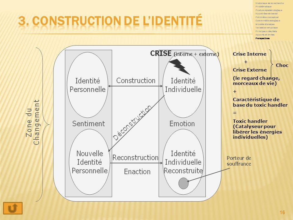 3. Construction de l'identité