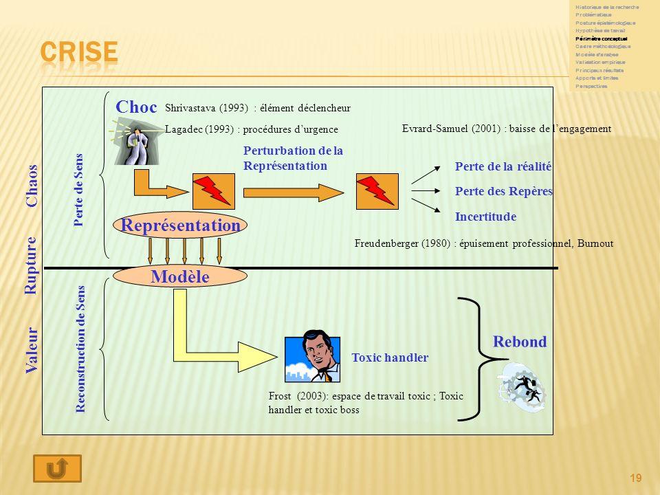 Crise Choc Représentation Modèle Chaos Rupture Valeur Rebond