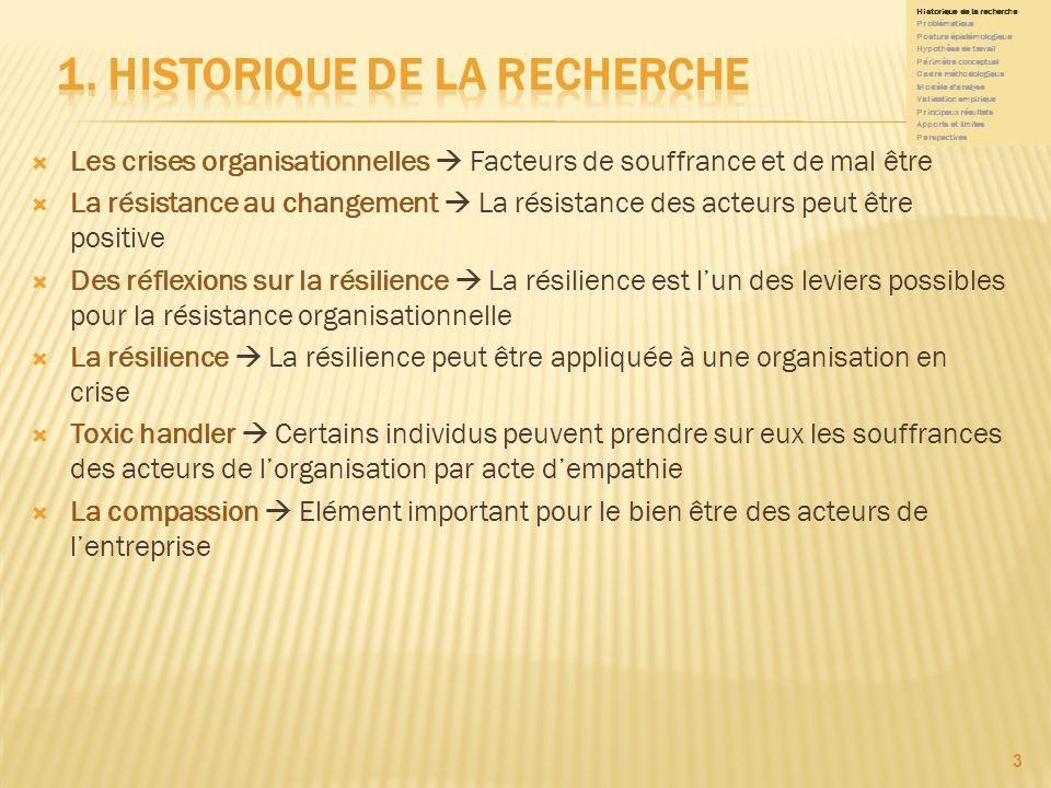 1. Historique de la recherche