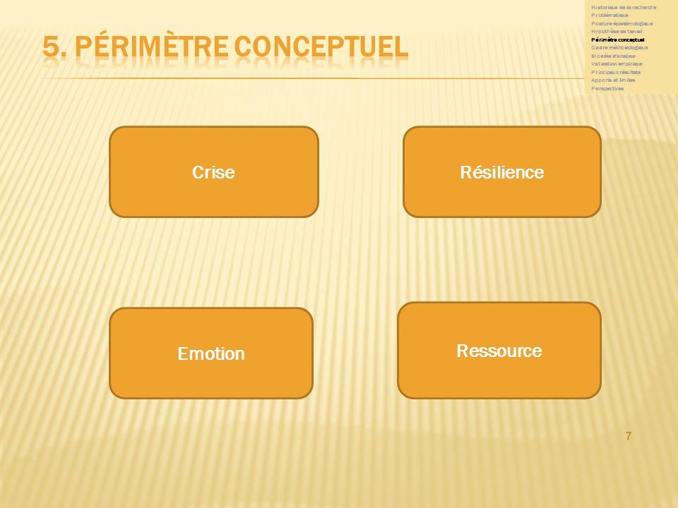 5. Périmètre conceptuel Crise Résilience Ressource Emotion 7