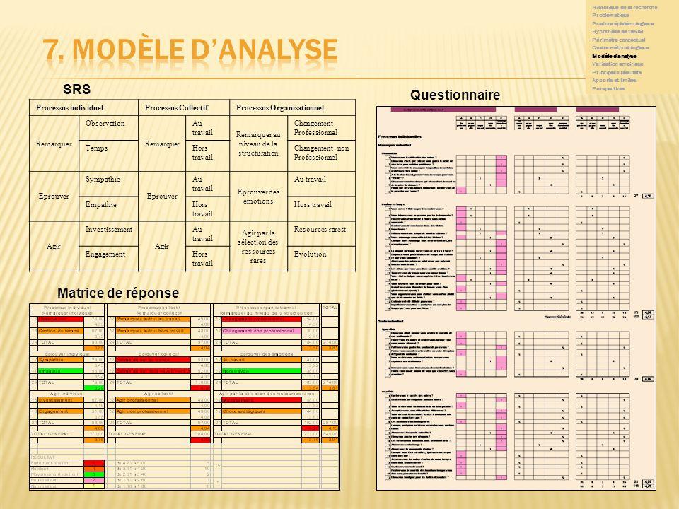 7. modèle d'analyse SRS Questionnaire Matrice de réponse