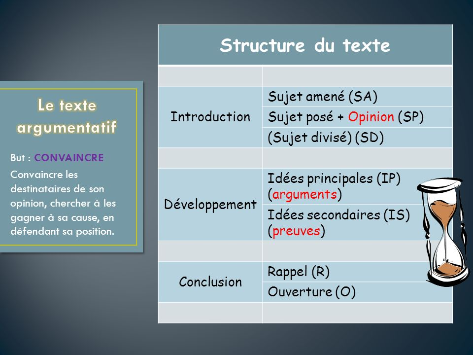 Structure du texte Le texte argumentatif Introduction Sujet amené (SA)