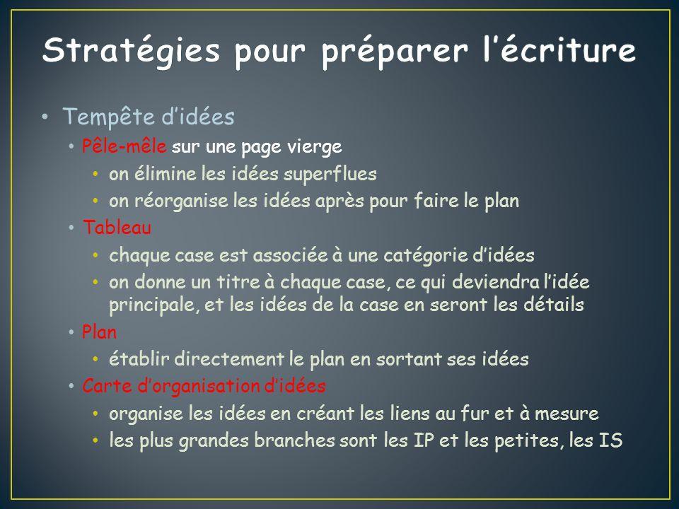 Stratégies pour préparer l'écriture