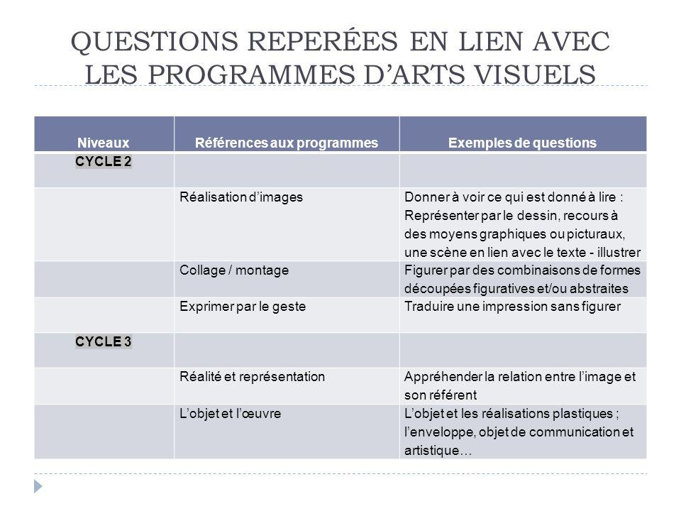 QUESTIONS REPERÉES EN LIEN AVEC LES PROGRAMMES D'ARTS VISUELS