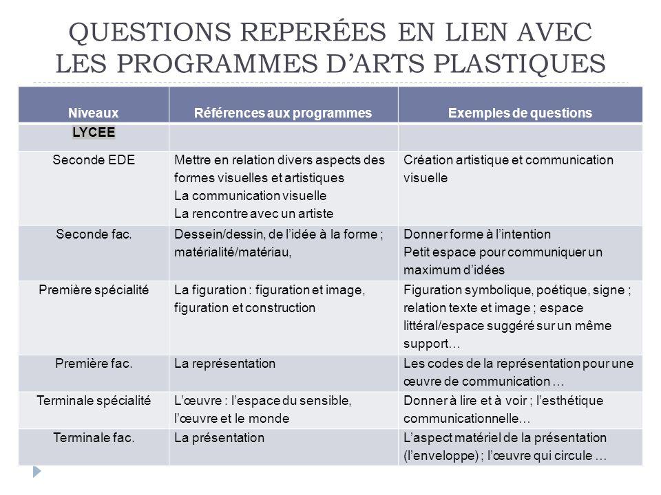 QUESTIONS REPERÉES EN LIEN AVEC LES PROGRAMMES D'ARTS PLASTIQUES