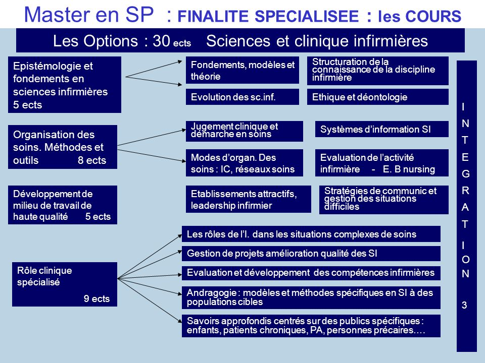 Master en SP : FINALITE SPECIALISEE : les COURS
