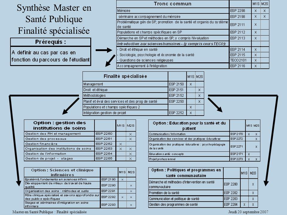 Synthèse Master en Santé Publique Finalité spécialisée
