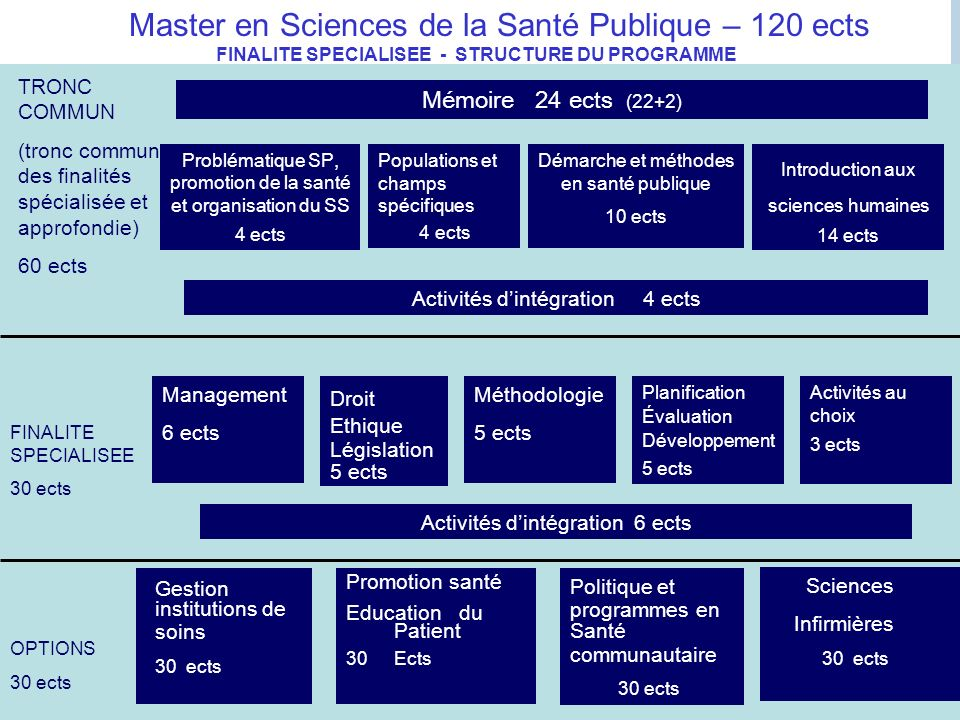 FINALITE SPECIALISEE - STRUCTURE DU PROGRAMME