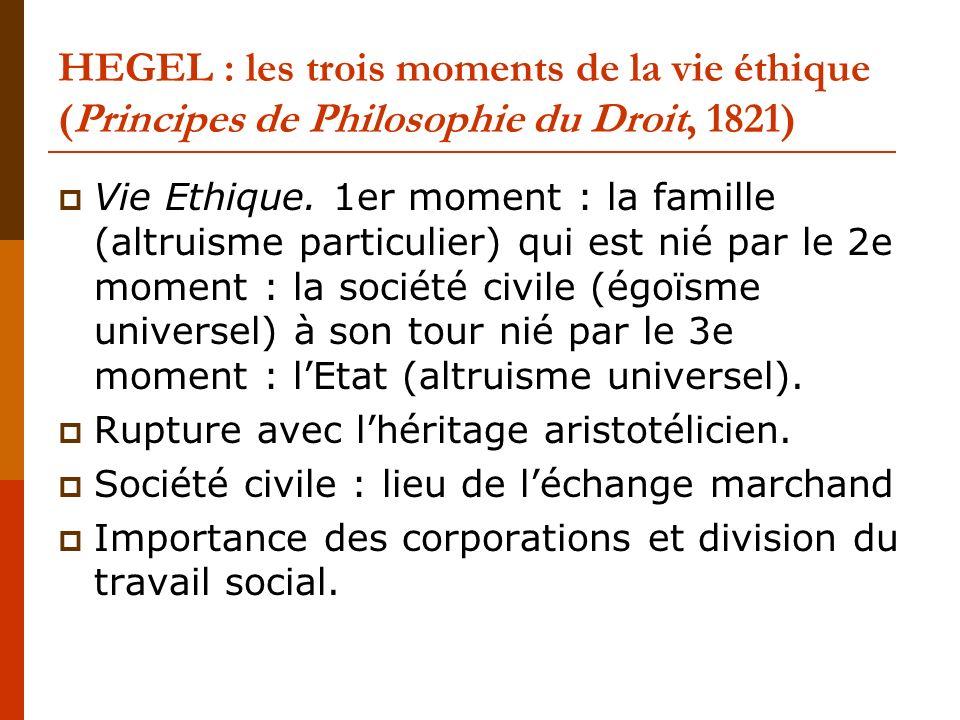 HEGEL : les trois moments de la vie éthique (Principes de Philosophie du Droit, 1821)