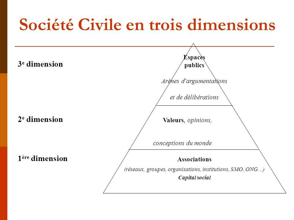 Société Civile en trois dimensions