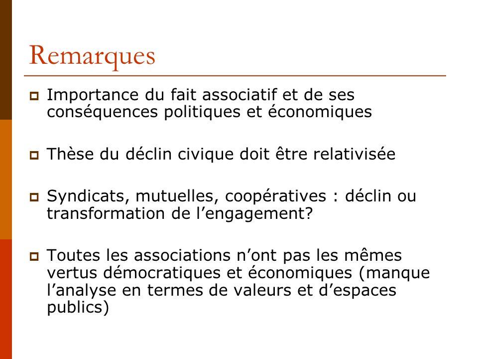 Remarques Importance du fait associatif et de ses conséquences politiques et économiques. Thèse du déclin civique doit être relativisée.