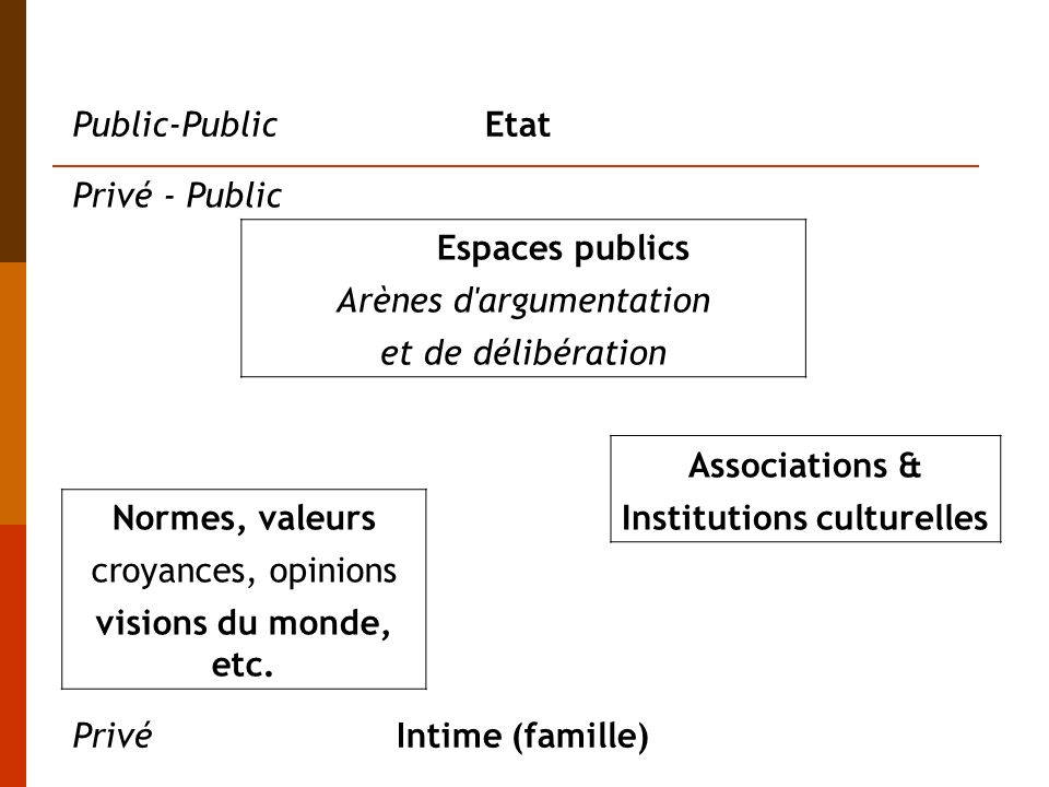 Institutions culturelles