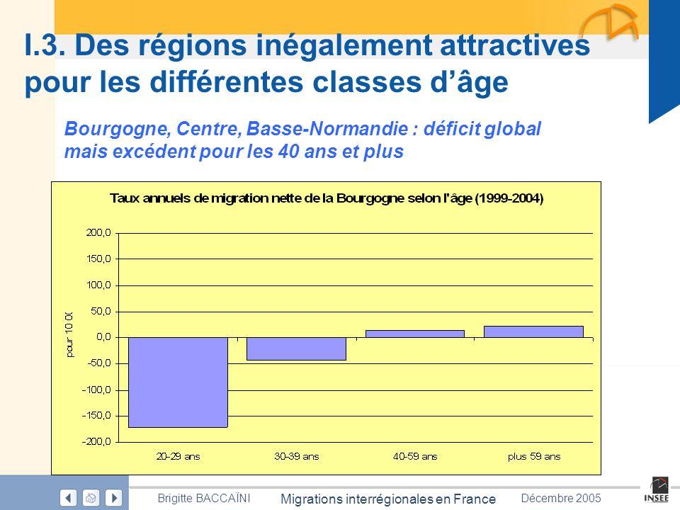 I.3. Des régions inégalement attractives pour les différentes classes d'âge