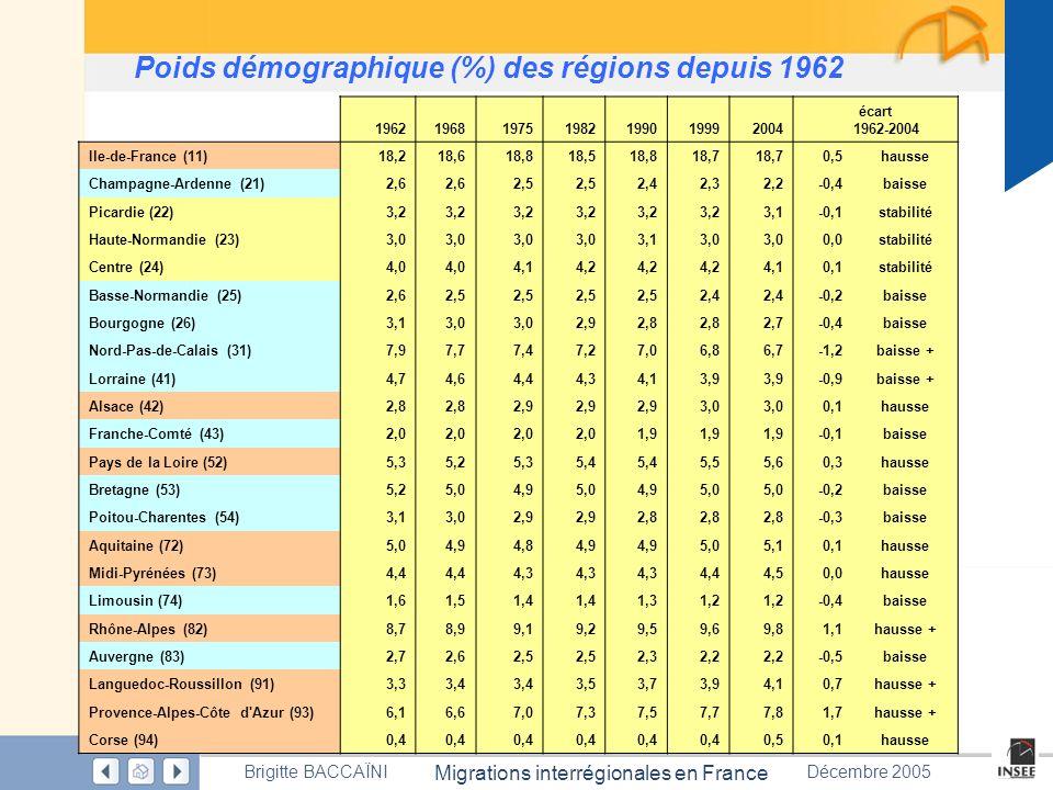 Poids démographique (%) des régions depuis 1962