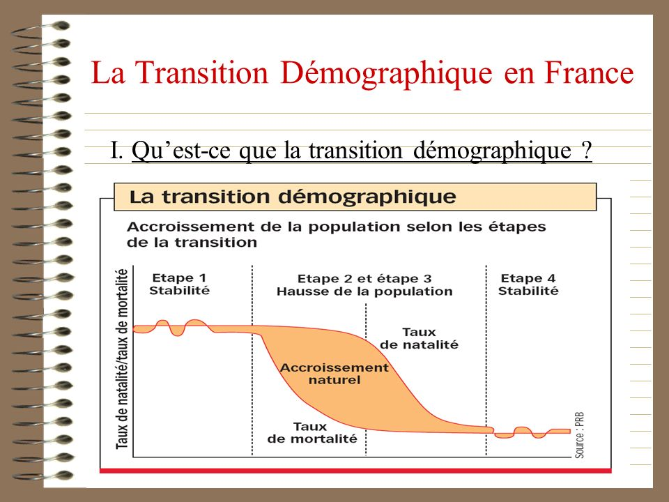 La Transition Démographique en France