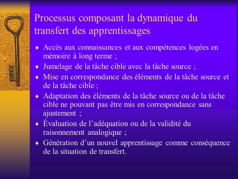 Processus composant la dynamique du transfert des apprentissages