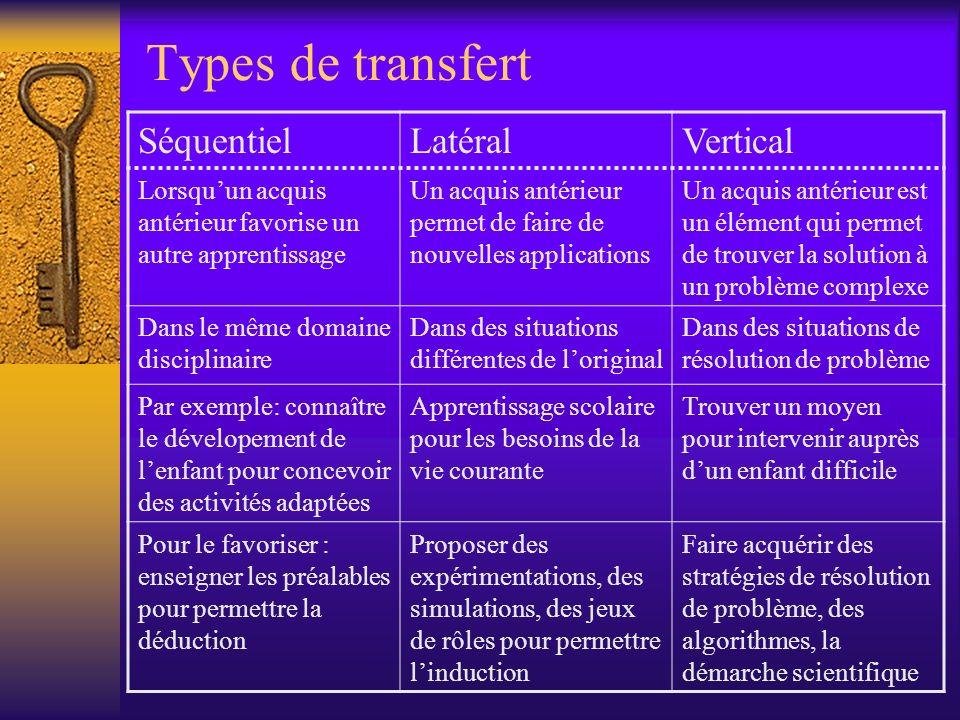 Types de transfert Séquentiel Latéral Vertical