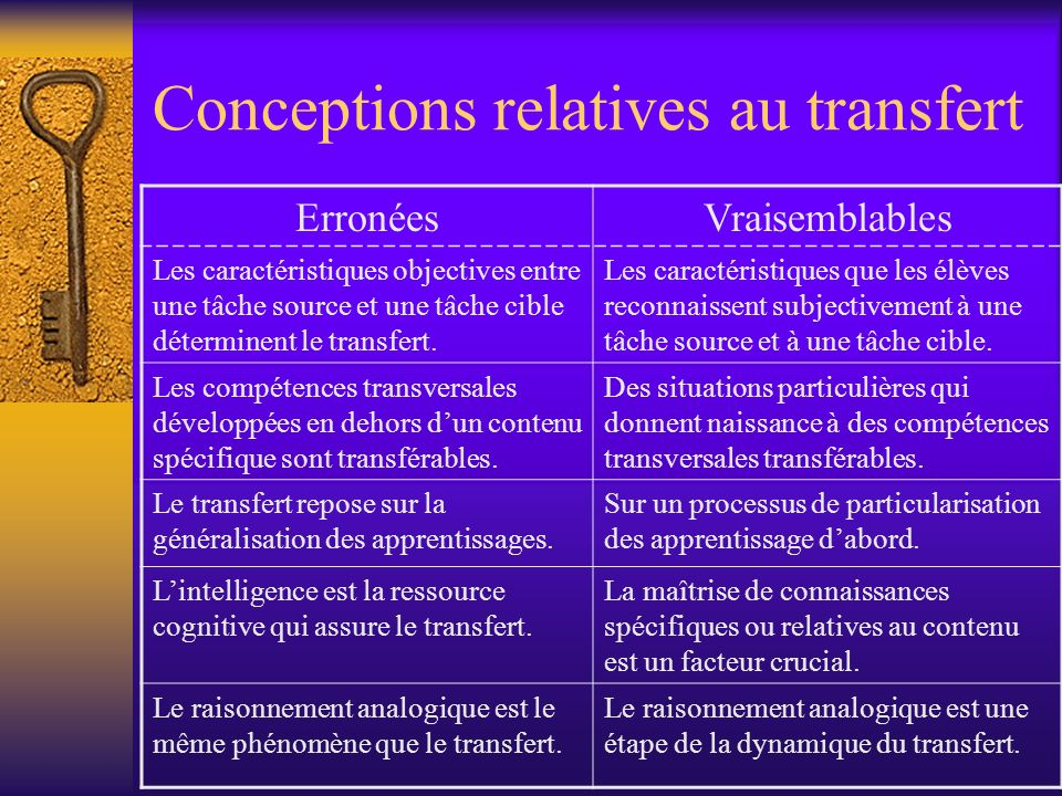 Conceptions relatives au transfert