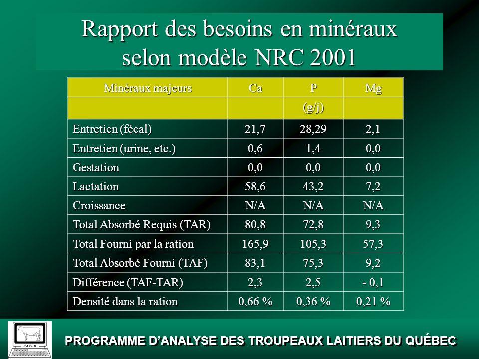 Rapport des besoins en minéraux selon modèle NRC 2001