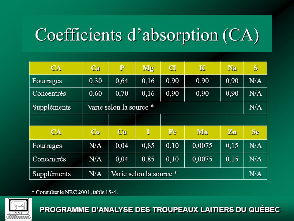 Coefficients d'absorption (CA)