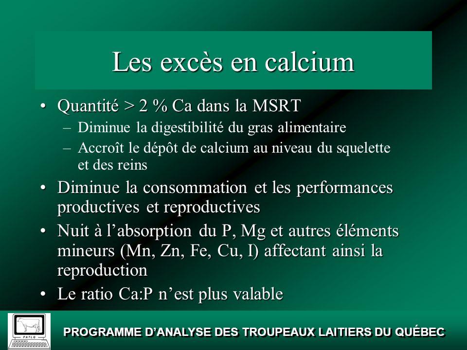 Les excès en calcium Quantité > 2 % Ca dans la MSRT