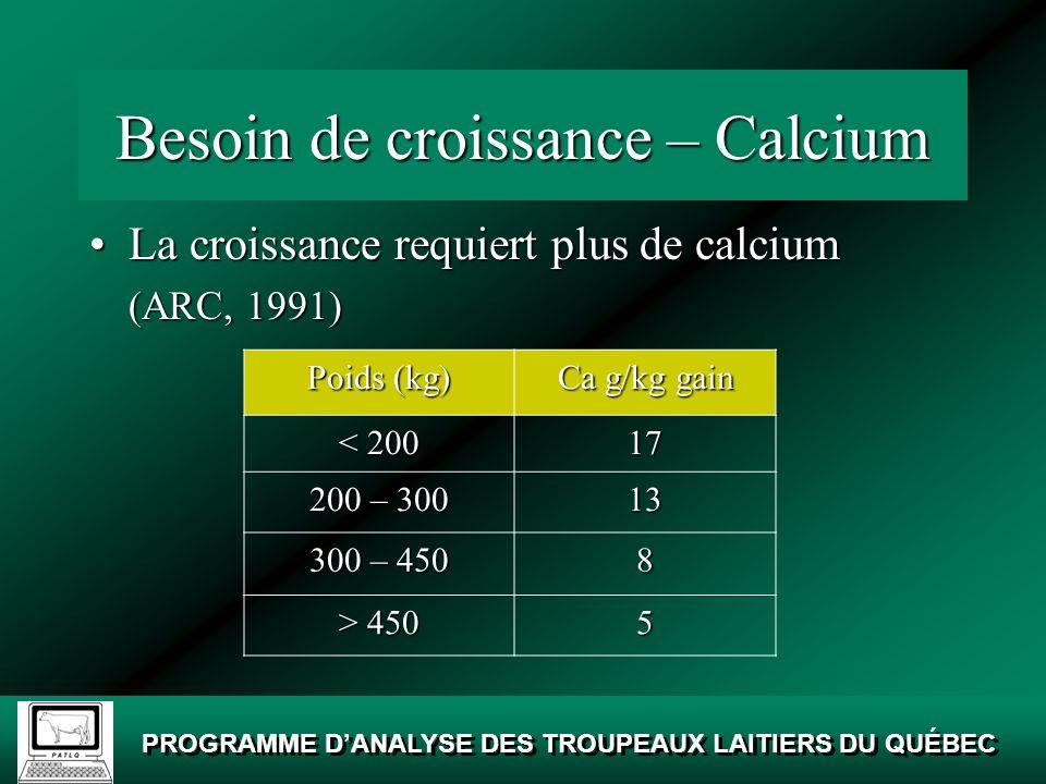 Besoin de croissance – Calcium