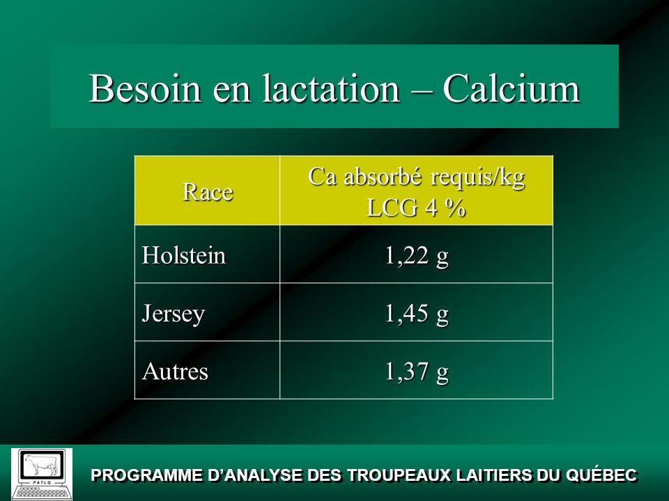 Besoin en lactation – Calcium