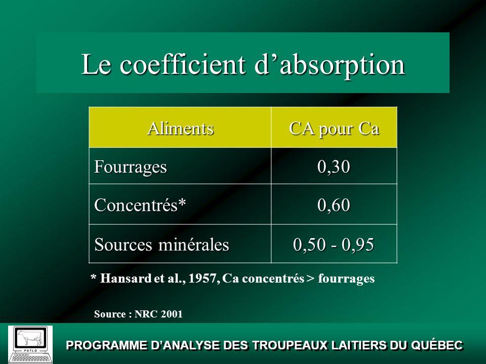 Le coefficient d'absorption