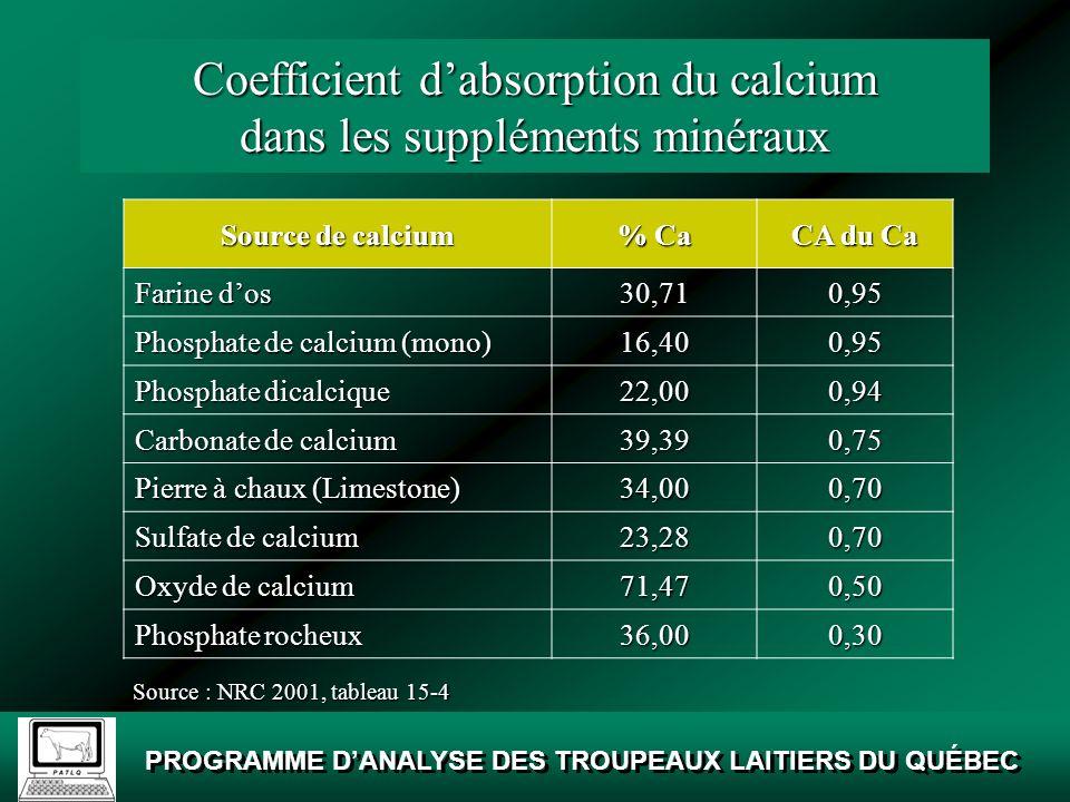 Coefficient d'absorption du calcium dans les suppléments minéraux