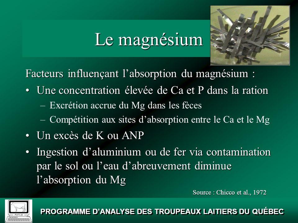 Le magnésium Facteurs influençant l'absorption du magnésium :