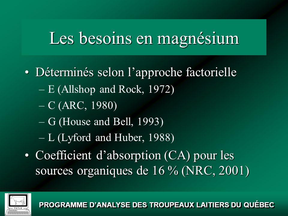 Les besoins en magnésium