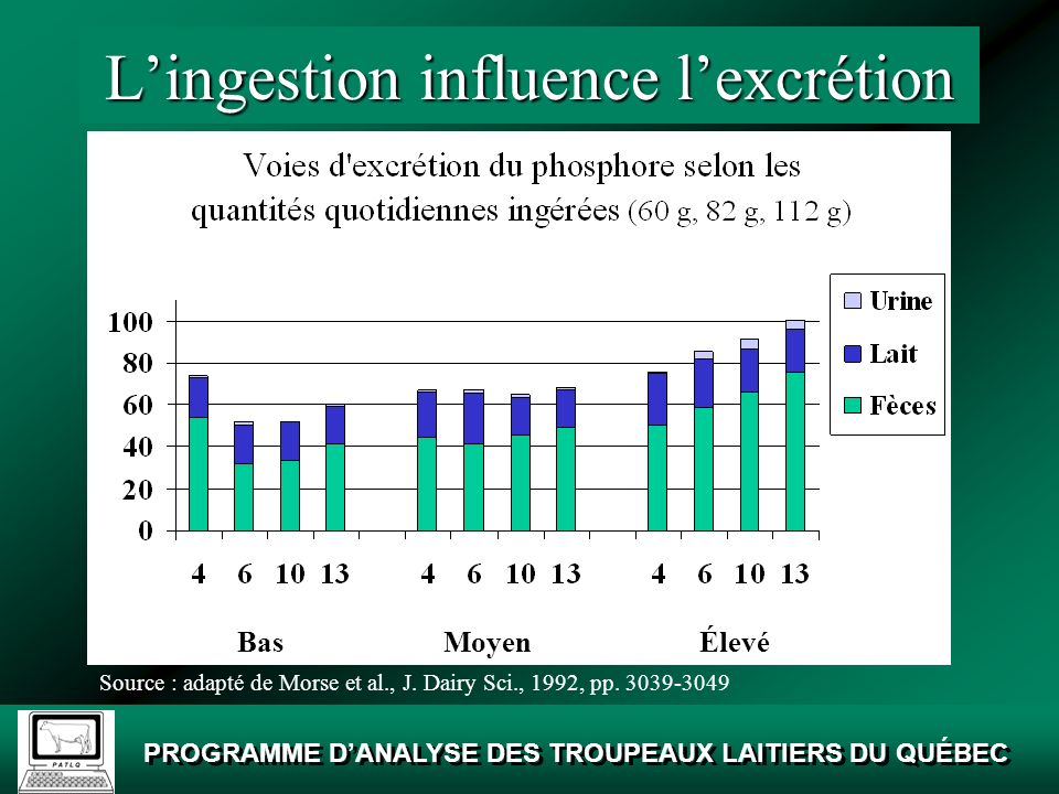 L'ingestion influence l'excrétion