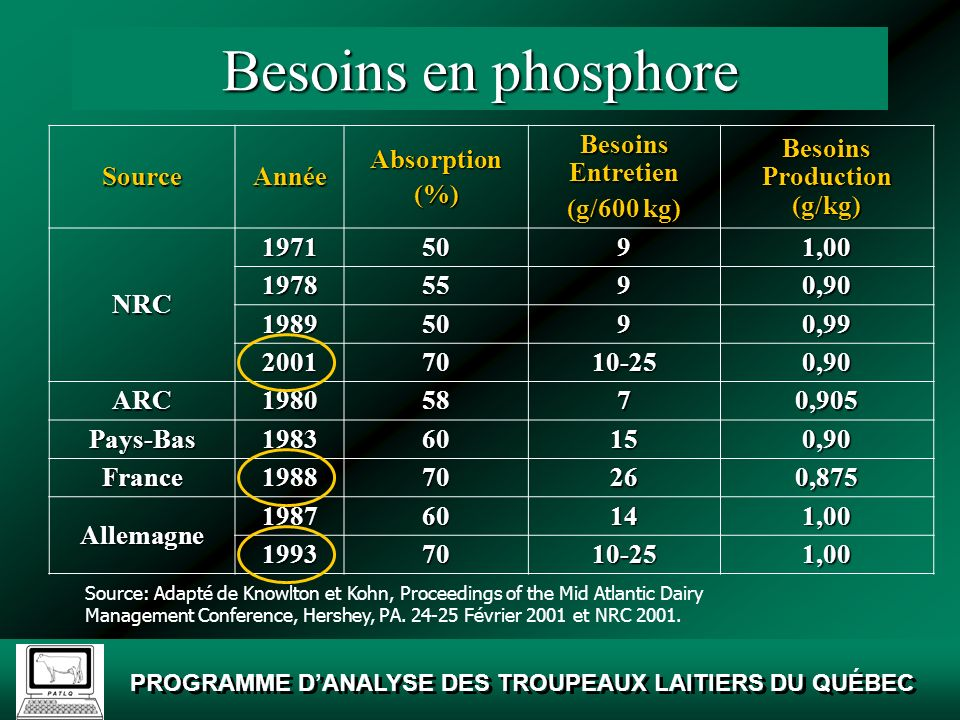 Besoins Production (g/kg)